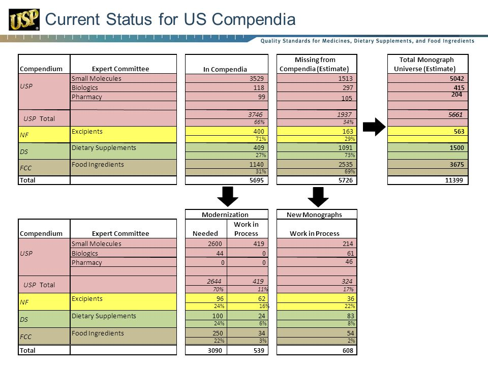 Current Status for US Compendia CompendiumExpert Committee Missing from Compendia (Estimate) Total Monograph Universe (Estimate) Small Molecules15135042 Biologics297415 Pharmacy 105 204 19375661 34% Excipients163563 29% Dietary Supplements10911500 73% Food Ingredients25353675 69% Total572611399 New Monographs CompendiumExpert CommitteeNeeded Work in ProcessWork in Process Small Molecules2600419214 Biologics44061 Pharmacy00 46 2644419324 70%11%17% Excipients966236 24%16%22% Dietary Supplements1002483 24%6%8% Food Ingredients2503454 22%3%2% Total3090539608 USP Total NF DS FCC 5695 Modernization USP DS 409 27% FCC 1140 31% USP Total 3746 66% NF 400 71% In Compendia USP 3529 118 99