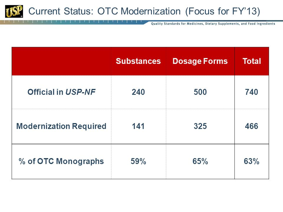 Current Status: OTC Modernization (Focus for FY'13) SubstancesDosage FormsTotal Official in USP-NF240500740 Modernization Required141325466 % of OTC M