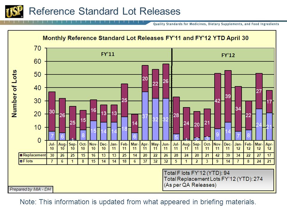 Reference Standard Lot Releases Note: This information is updated from what appeared in briefing materials.