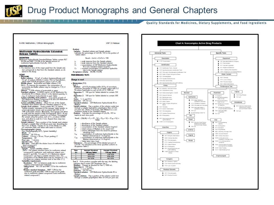 Drug Product Monographs and General Chapters