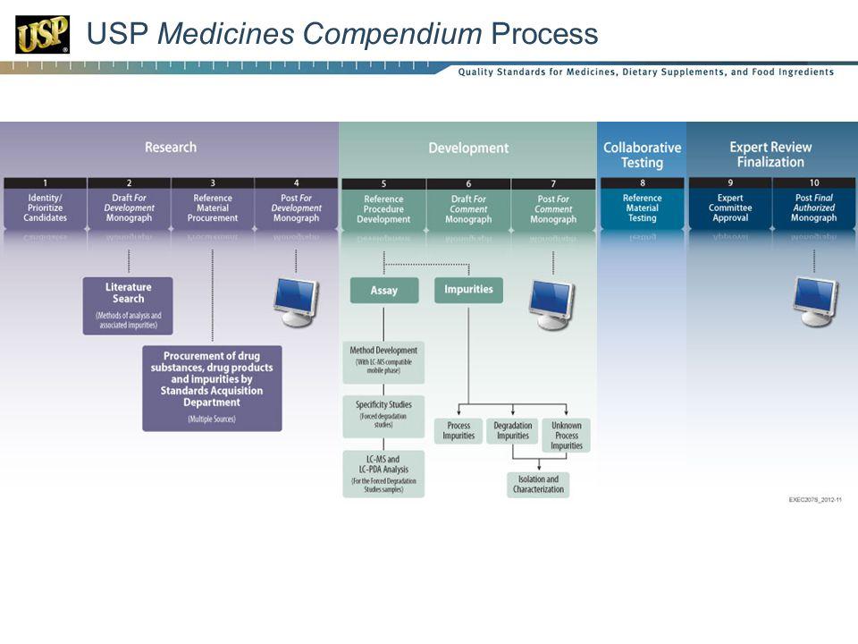 USP Medicines Compendium Process