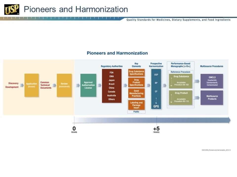 Pioneers and Harmonization