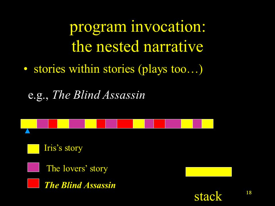 18 program invocation: the nested narrative stories within stories (plays too…) e.g., The Blind Assassin The Blind Assassin Iris's story The lovers' story stack