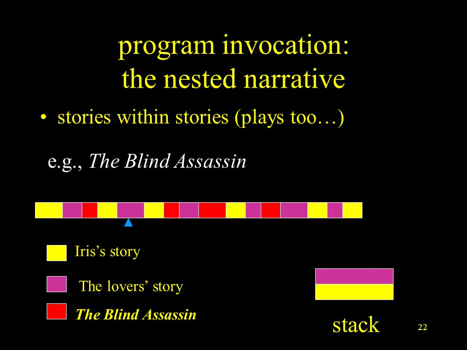 22 program invocation: the nested narrative stories within stories (plays too…) e.g., The Blind Assassin The Blind Assassin Iris's story The lovers' story stack