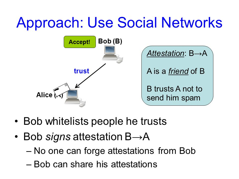 Approach: Use Social Networks Bob (B) Alice (A) Charlie (C) trust What if sender & recipient are not friends.
