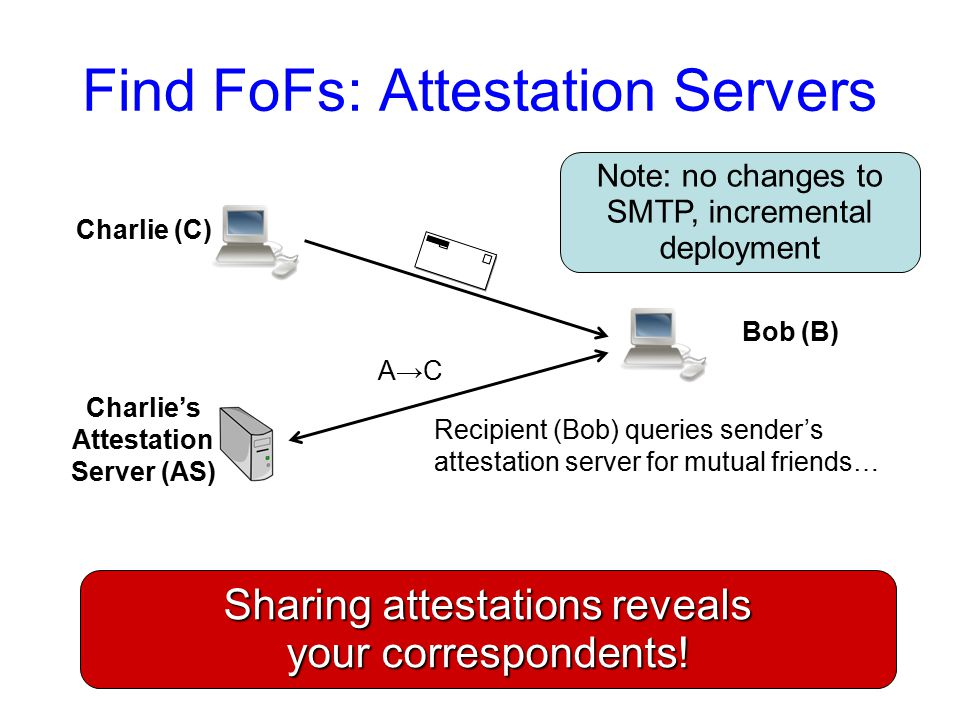 Find FoFs: Attestation Servers Charlie (C) Bob (B) Charlie's Attestation Server (AS) Recipient (Bob) queries sender's attestation server for mutual friends… Sharing attestations reveals your correspondents.