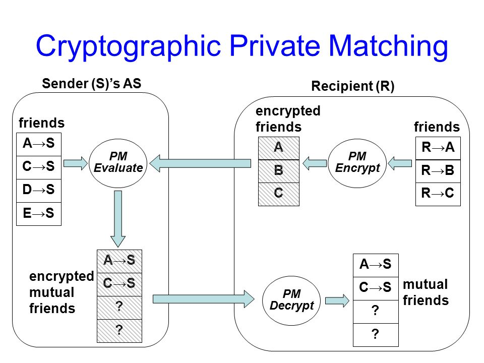 Cryptographic Private Matching Recipient (R) friends Sender (S)'s AS friends R→A R→B R→C A→S C→S D→S E→S PM Decrypt mutual friends A→S C→S .