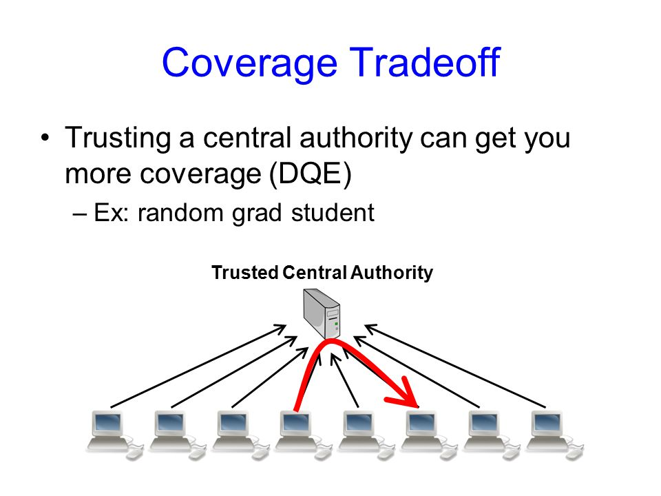 Coverage Tradeoff Trusting a central authority can get you more coverage (DQE) –Ex: random grad student Trusted Central Authority