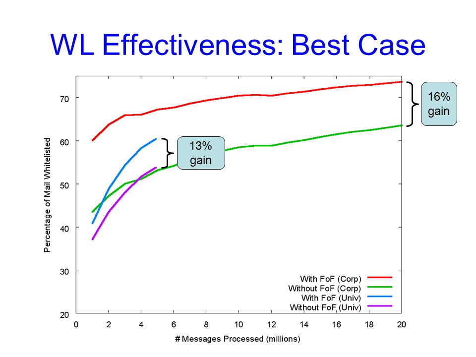 WL Effectiveness: Best Case 16% gain 13% gain