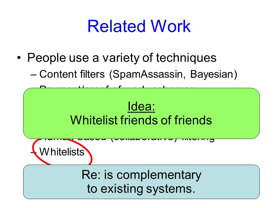 Traditional Whitelist Systems Alice Bob From: Charlie Traditional WLs suffer from two problems: 1)Spammers can forge sender addresses