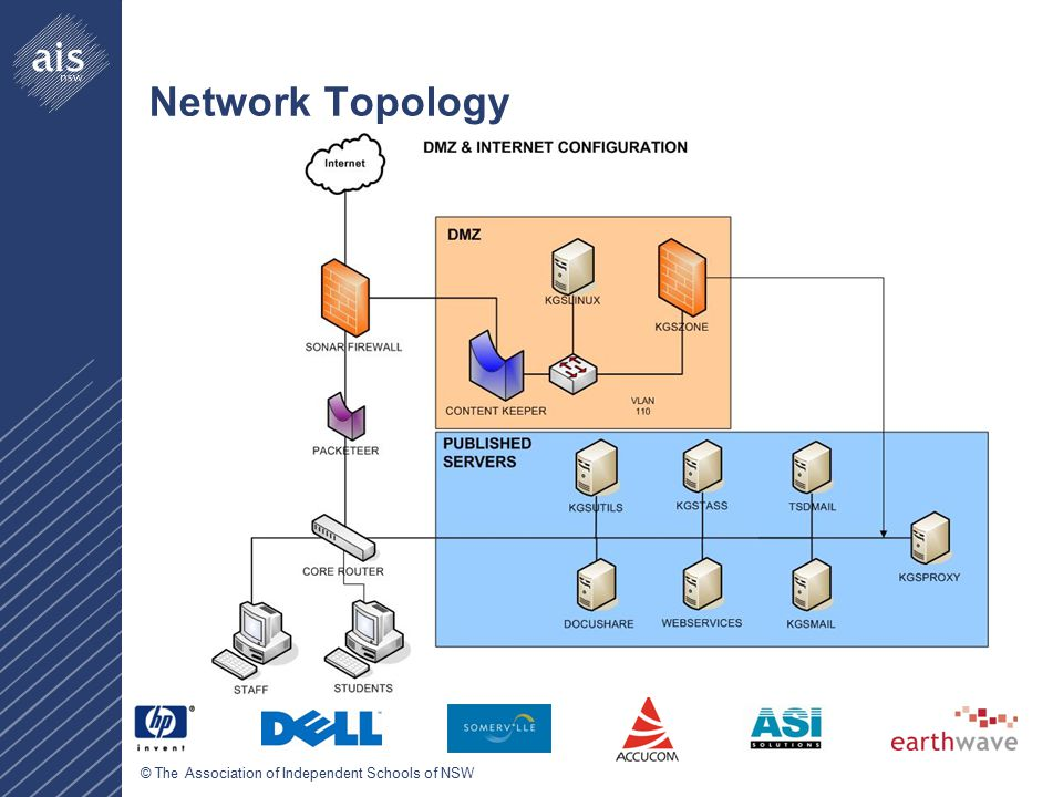 © The Association of Independent Schools of NSW Network Topology