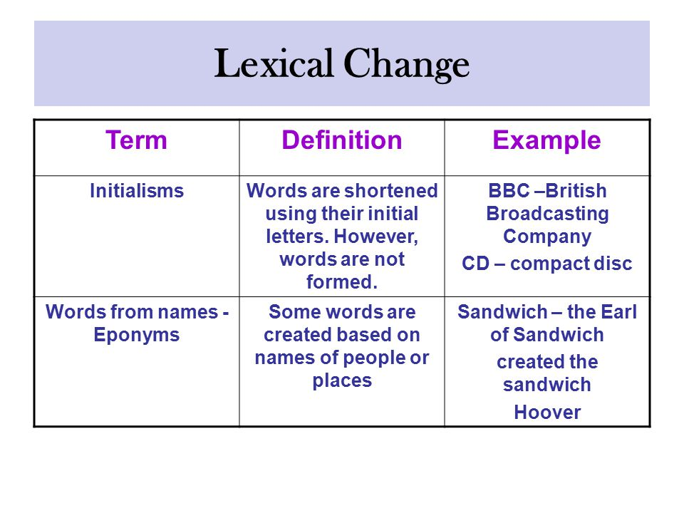 Lexical Change TermDefinitionExample InitialismsWords are shortened using their initial letters.