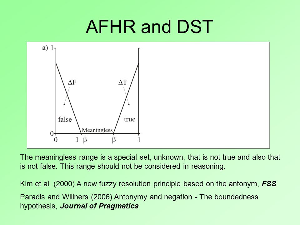 AFHR and DST Kim et al. (2000) A new fuzzy resolution principle based on the antonym, FSS The meaningless range is a special set, unknown, that is not