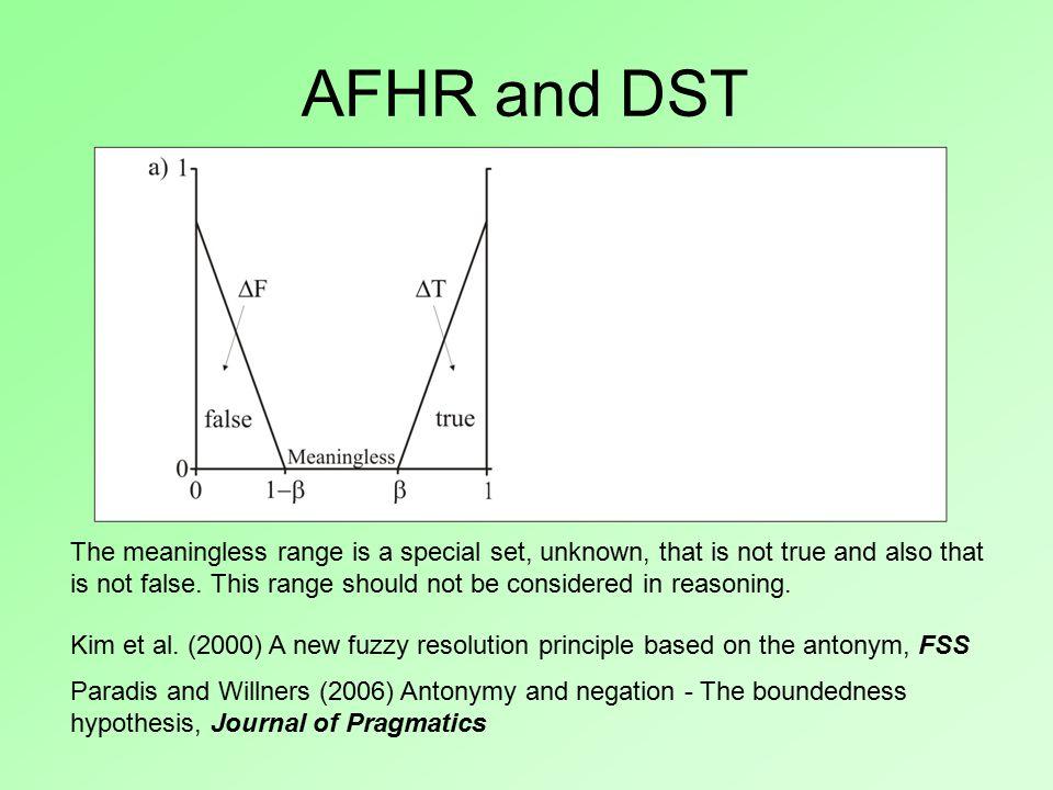 AFHR and DST Kim et al.