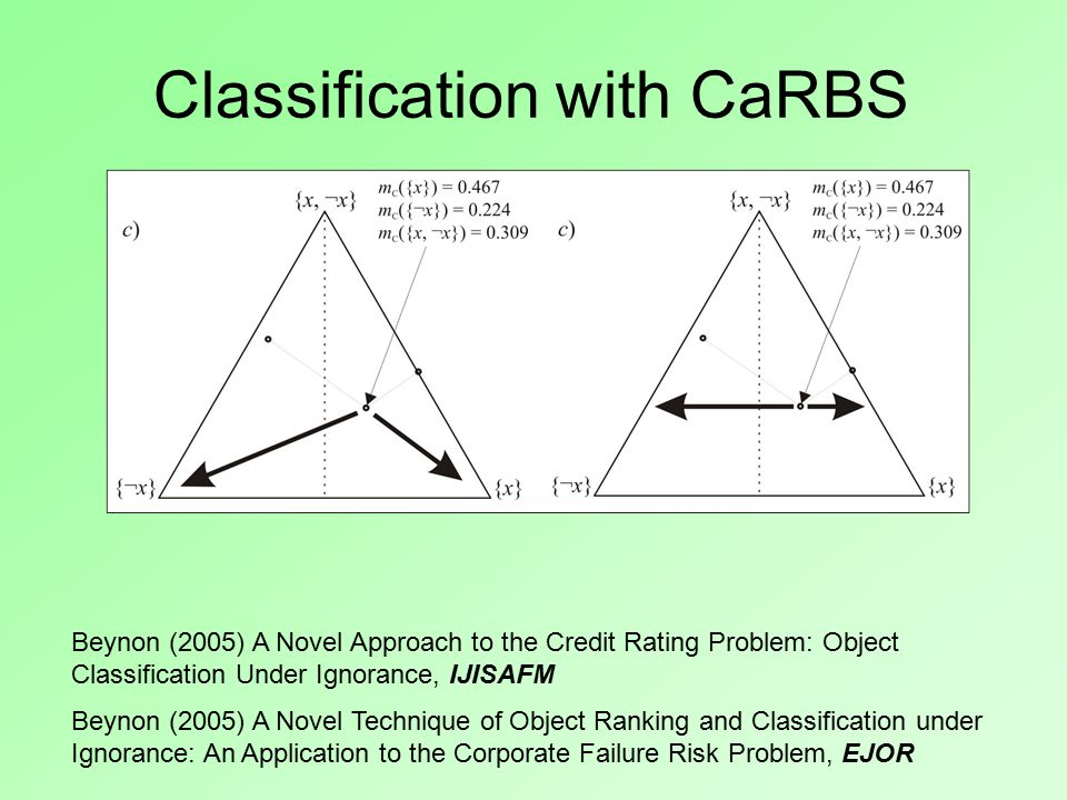 Classification with CaRBS Beynon (2005) A Novel Approach to the Credit Rating Problem: Object Classification Under Ignorance, IJISAFM Beynon (2005) A Novel Technique of Object Ranking and Classification under Ignorance: An Application to the Corporate Failure Risk Problem, EJOR