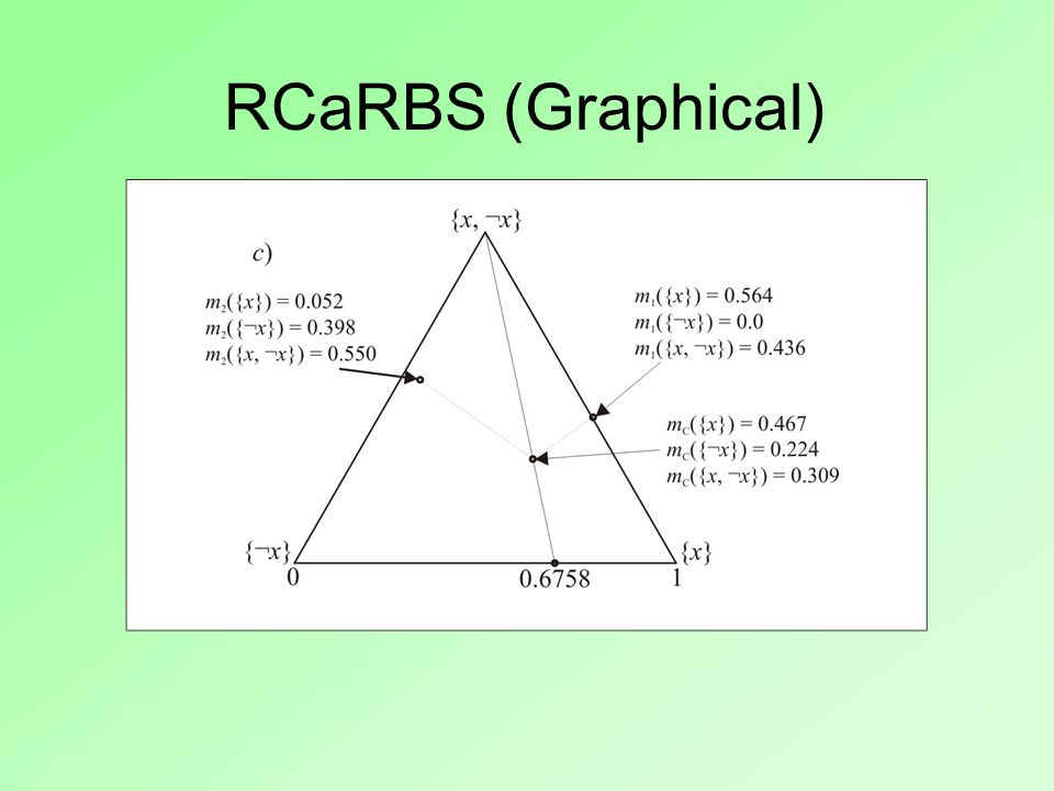 RCaRBS (Graphical)