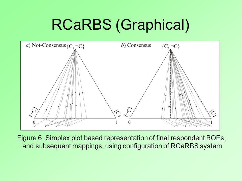 Figure 6. Simplex plot based representation of final respondent BOEs, and subsequent mappings, using configuration of RCaRBS system