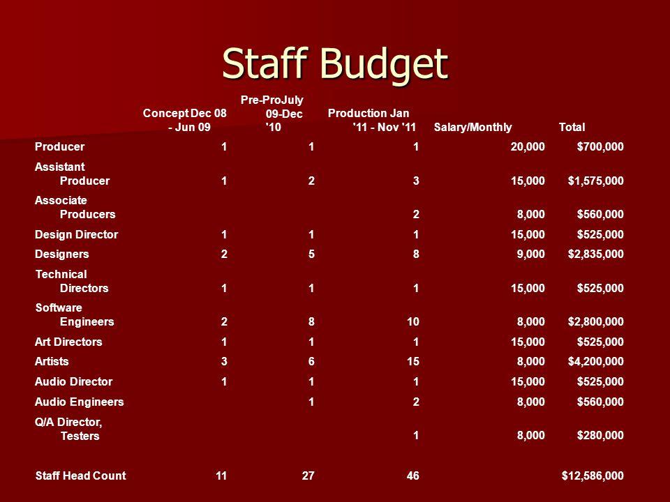 Staff Budget Concept Dec 08 - Jun 09 Pre-ProJuly 09-Dec '10 Production Jan '11 - Nov '11Salary/MonthlyTotal Producer11120,000$700,000 Assistant Produc