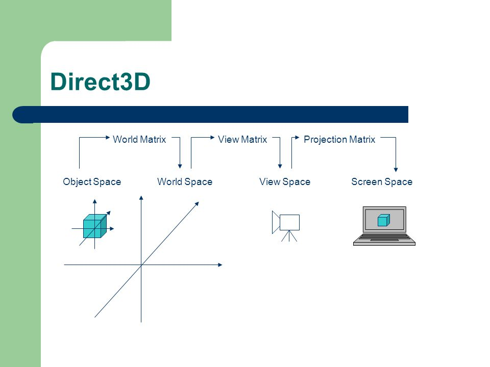 Direct3D Object SpaceWorld SpaceView SpaceScreen Space World MatrixView Matrix Projection Matrix