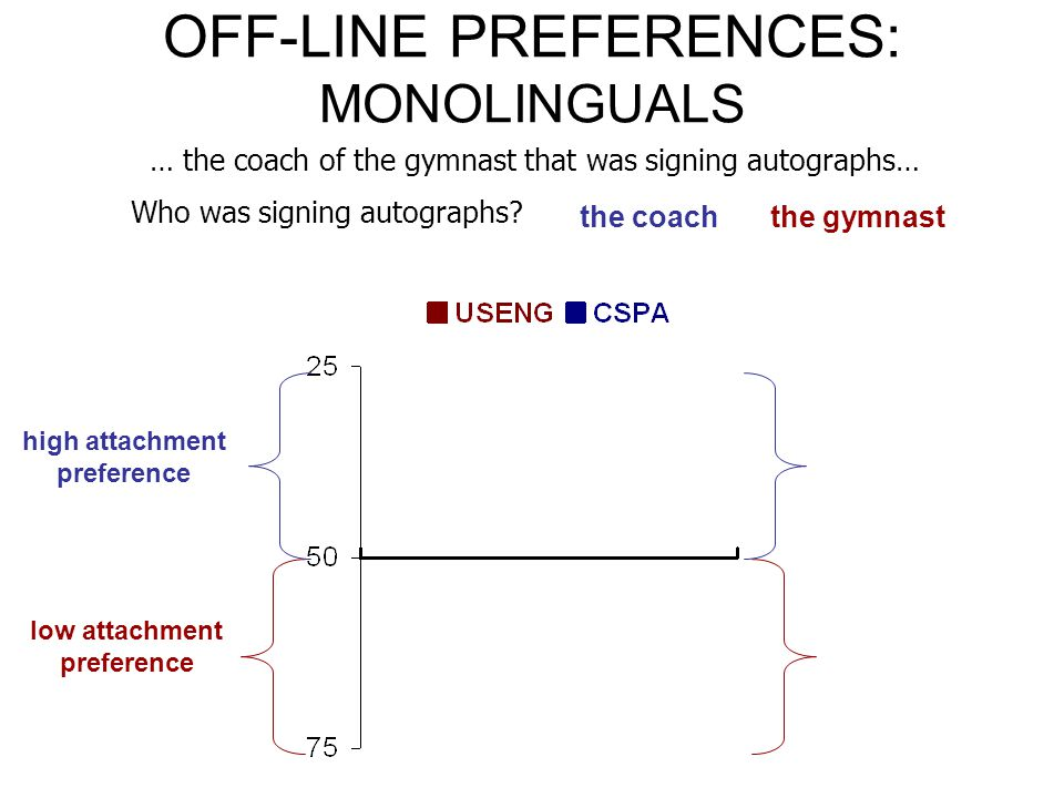OFF-LINE PREFERENCES: MONOLINGUALS … the coach of the gymnast that was signing autographs… Who was signing autographs.