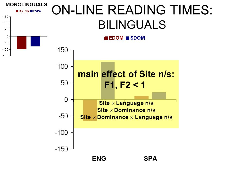 ON-LINE READING TIMES: BILINGUALS main effect of Site n/s: F1, F2 < 1 Site  Language n/s Site  Dominance n/s Site  Dominance  Language n/s MONOLINGUALS