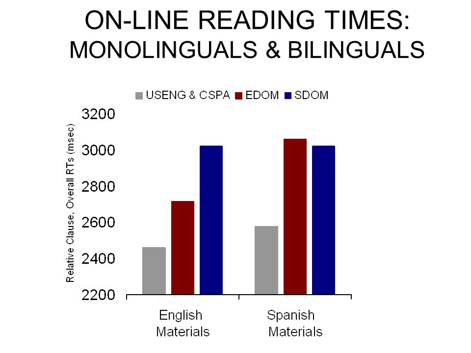 ON-LINE READING TIMES: MONOLINGUALS & BILINGUALS