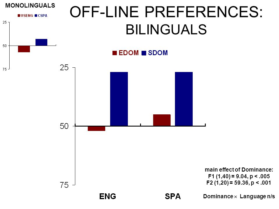 OFF-LINE PREFERENCES: BILINGUALS MONOLINGUALS Dominance  Language n/s main effect of Dominance: F1 (1,40) = 9.04, p <.005 F2 (1,20) = 59.36, p <.001