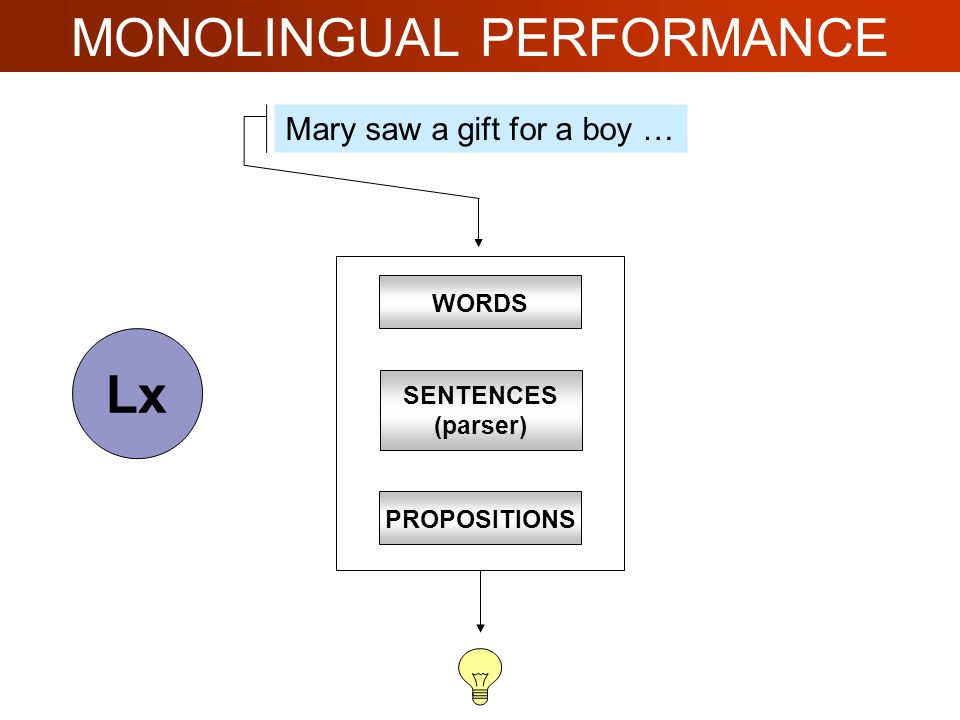 MONOLINGUAL PERFORMANCE Mary saw a gift for a boy … WORDS SENTENCES (parser) PROPOSITIONS Lx