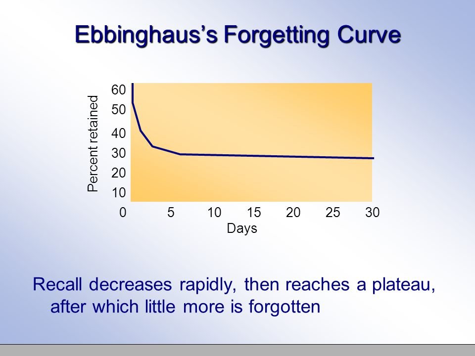 Ebbinghaus's Forgetting Curve Recall decreases rapidly, then reaches a plateau, after which little more is forgotten Percent retained 60 50 40 30 20 10 0 Days 51015202530