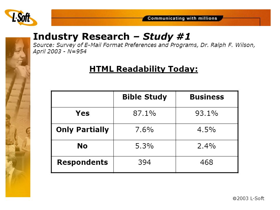 ã 2003 L-Soft Bible StudyBusiness Yes87.1%93.1% Only Partially7.6%4.5% No5.3%2.4% Respondents394468 HTML Readability Today: Industry Research – Study #1 Source: Survey of E-Mail Format Preferences and Programs, Dr.