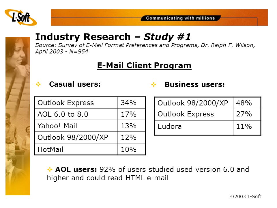 ã 2003 L-Soft Industry Research – Study #1 Source: Survey of E-Mail Format Preferences and Programs, Dr.