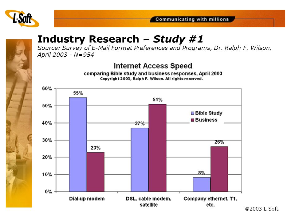 ã 2003 L-Soft Bible StudyBusiness Dial-up Access24.1%41.3% Broadband Access20.3%17.3% Plain Text Preference Industry Research – Study #1 Source: Survey of E-Mail Format Preferences and Programs, Dr.