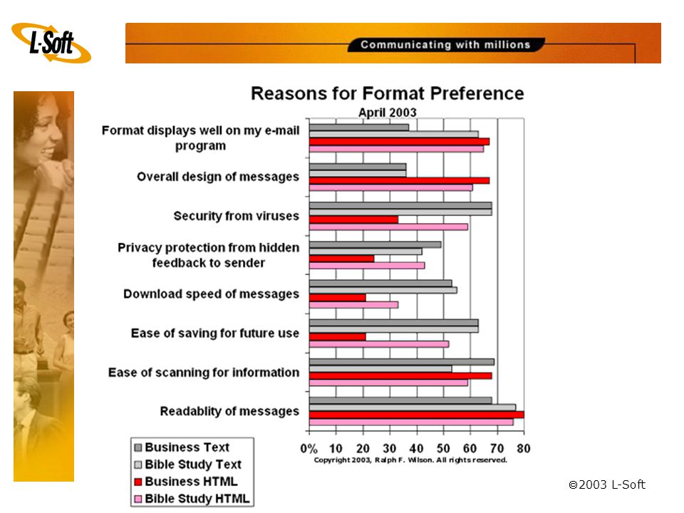  Reasons for HTML preference: Readability (78%) Attractive display (68%) Ease of scanning (64%) Overall design (64%)  Reasons for text preference: Readability (73%) Security from viruses (68%) Ease of saving for future use (63%) Ease of scanning (61%) Download speed (54%) Industry Research – Study #1 Source: Survey of E-Mail Format Preferences and Programs, Dr.