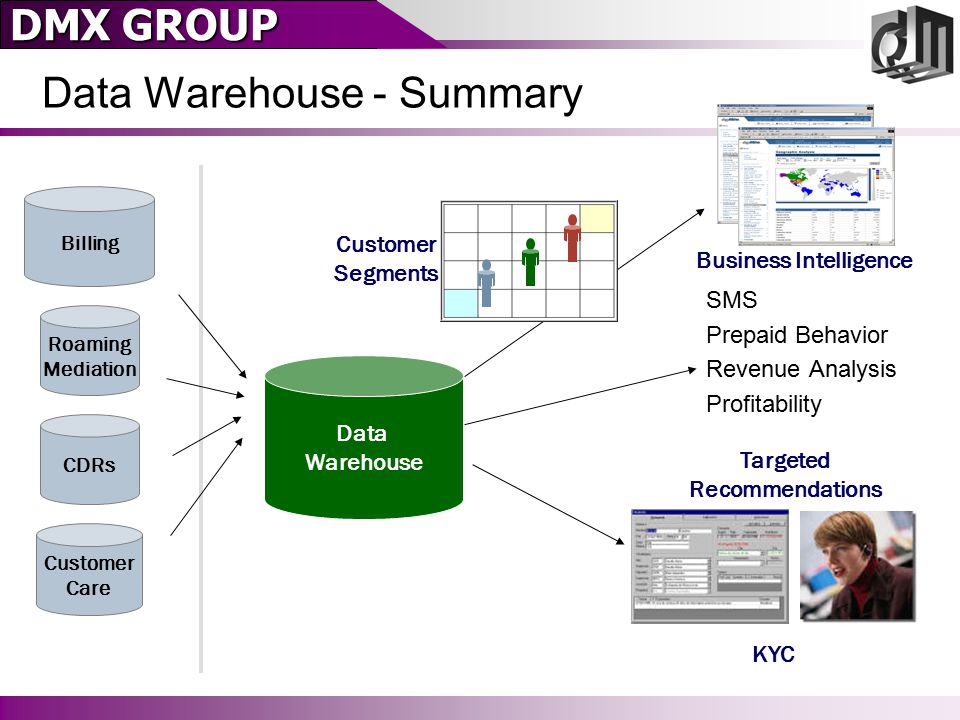 DMX GROUP Data Warehouse - Summary Billing Roaming Mediation CDRs Customer Care Data Warehouse Customer Segments Business Intelligence Targeted Recommendations KYC SMS Prepaid Behavior Revenue Analysis Profitability