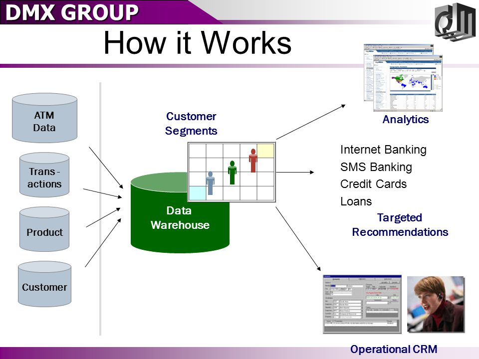 DMX GROUP How it Works ATM Data Trans - actions Product Customer Data Warehouse Customer Segments Analytics Targeted Recommendations Operational CRM Internet Banking SMS Banking Credit Cards Loans