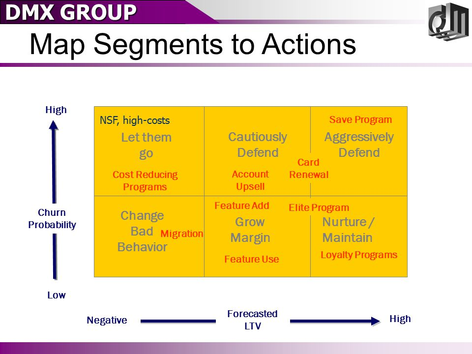 DMX GROUP Map Segments to Actions High Low High Nurture / Maintain Aggressively Defend Cautiously Defend Grow Margin Change Bad Behavior Let them go A