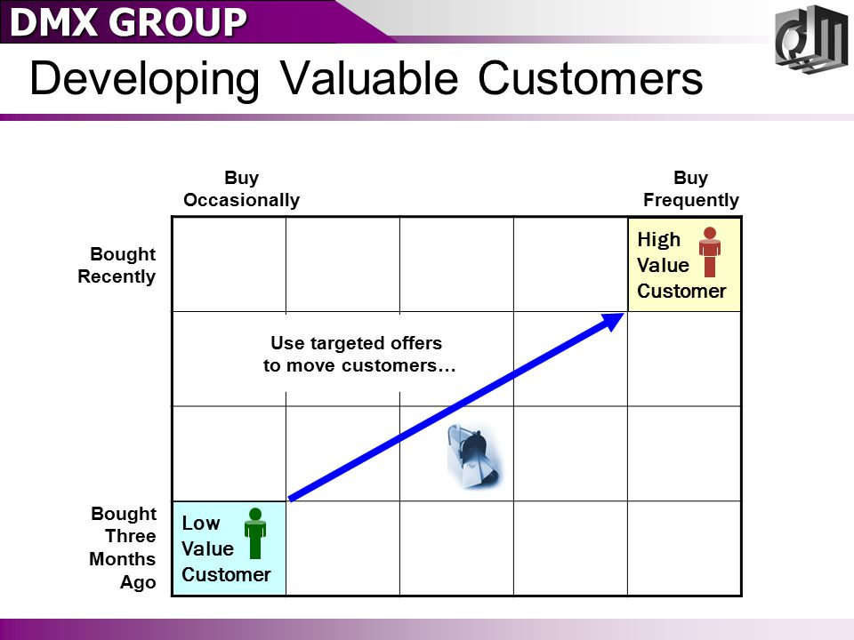 DMX GROUP Developing Valuable Customers Bought Recently Bought Three Months Ago Buy Occasionally Buy Frequently High Value Customer Low Value Customer