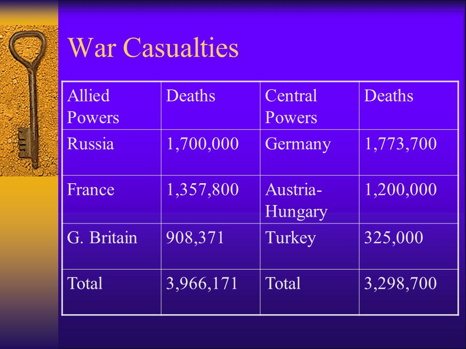 War Casualties  1.What were the total number of US battle deaths.