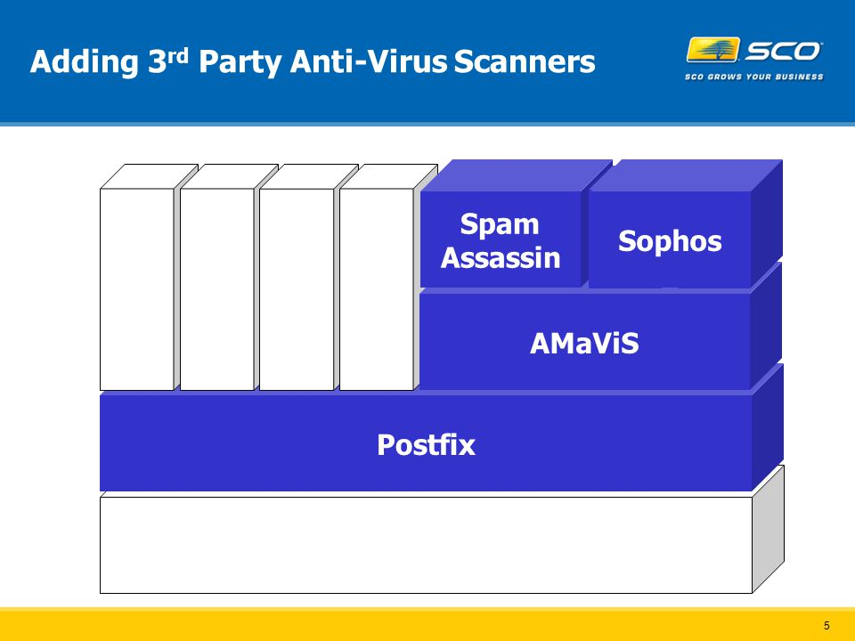 5 Adding 3 rd Party Anti-Virus Scanners SCO OpenServer Postfix Apache ProFTP OpenLDAP Cyrus IMAP AMaViS Spam Assassin ClamAV Sophos