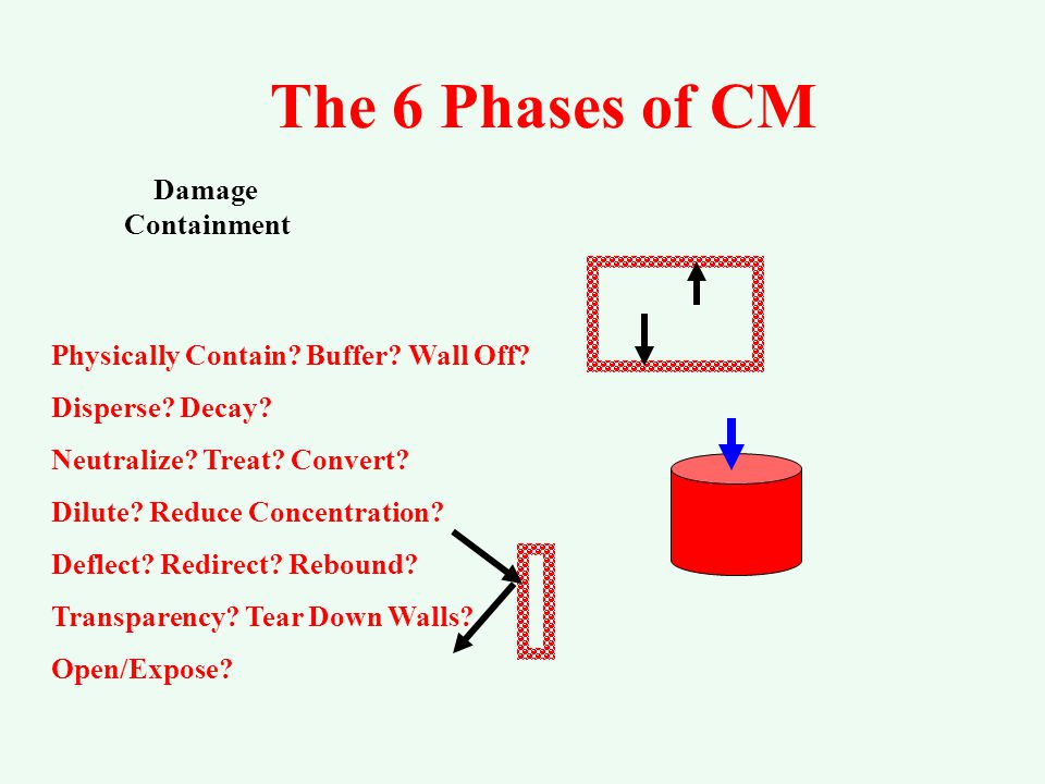 The 6 Phases of CM Signal Detection Damage Containment Maintained.