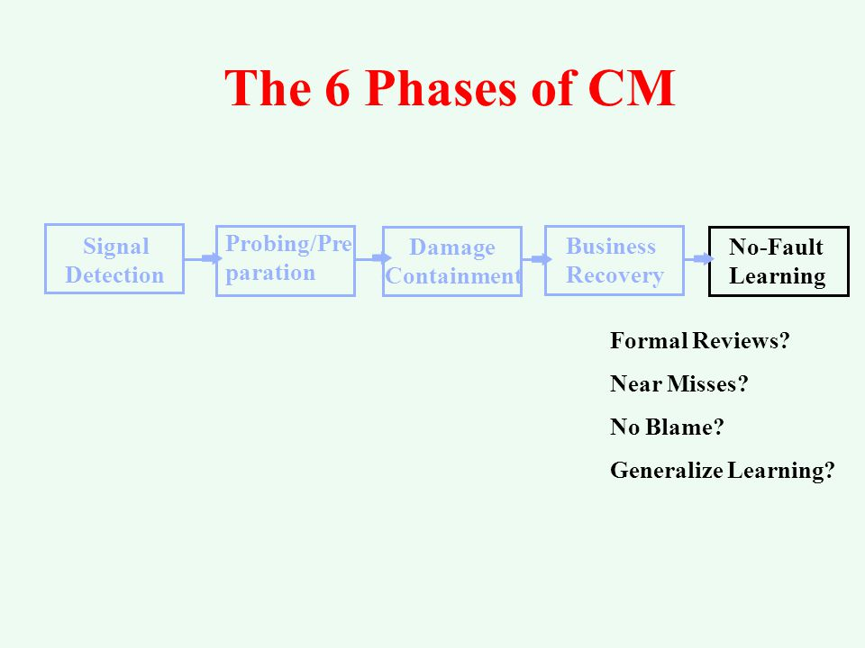 The 6 Phases of CM Signal Detection Damage Containment Business Recovery Damage Containment Business Continuity Minimum Services.