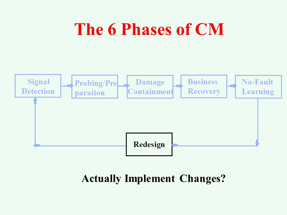 The 6 Phases of CM Probing/Pre paration Signal Detection Damage Containment Business Recovery No-Fault Learning Damage Containment Formal Reviews? Nea