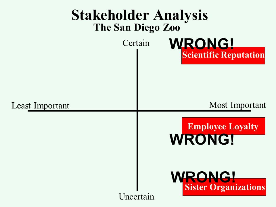 Stakeholder Analysis The San Diego Zoo Least Important Most Important Certain Uncertain Scientific Reputation Employee Loyalty Sister Organizations