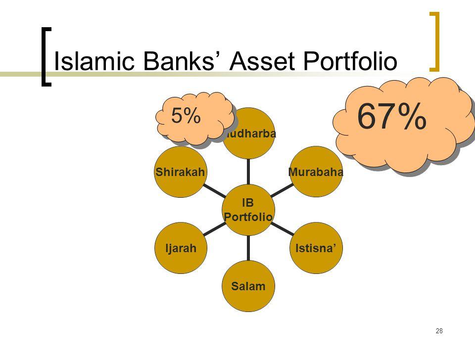 28 Islamic Banks' Asset Portfolio IB Portfolio Mudharba MurabahaIstisna'SalamIjarahShirakah 67% 5%