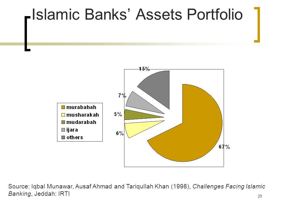 29 Islamic Banks' Assets Portfolio Source: Iqbal Munawar, Ausaf Ahmad and Tariqullah Khan (1998), Challenges Facing Islamic Banking, Jeddah: IRTI
