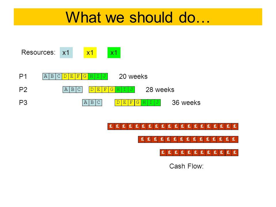 What we should do… A x1 B Resources: P1 CDEFGHIJ P2 P3 ABCDEFGHIJ ABCDEFGHIJ 20 weeks 28 weeks 36 weeks ££££££££££££££££££££££££££££££££££££££££££££££