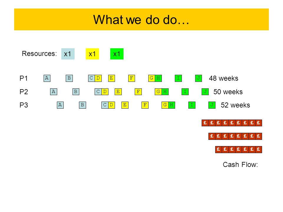 What we do do… A x1 B Resources: P1 CDEFGHIJ P2 P3 ABCDEFGHIJ ABCDEFGHIJ 48 weeks 50 weeks 52 weeks ££££££££££££££££££££££££ Cash Flow: