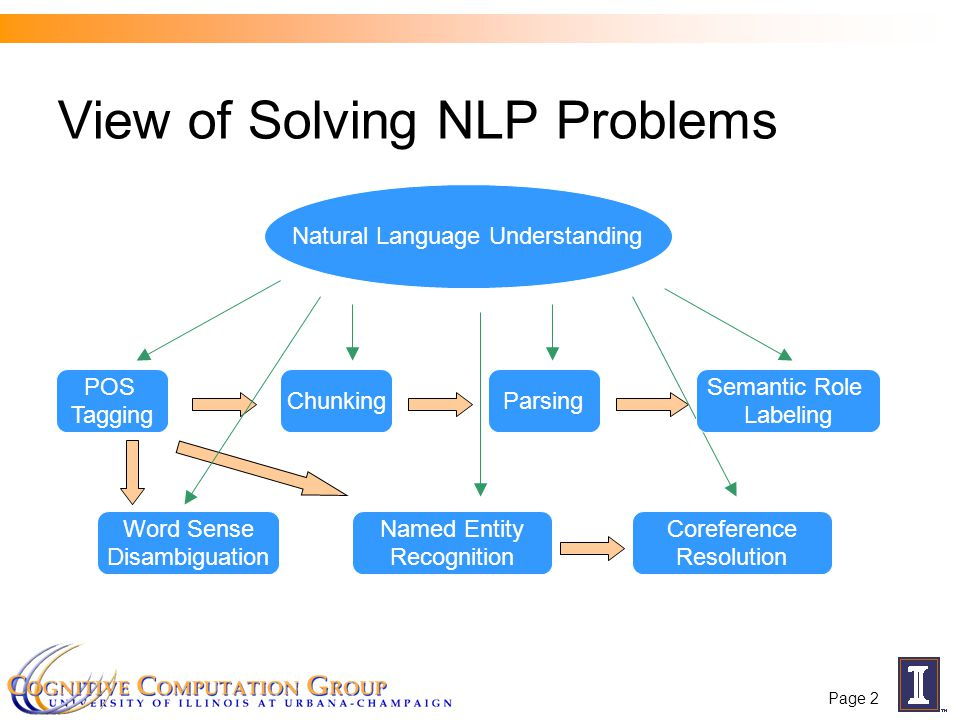 Page 2 Natural Language Understanding View of Solving NLP Problems POS Tagging ChunkingParsing Word Sense Disambiguation Named Entity Recognition Coreference Resolution Semantic Role Labeling