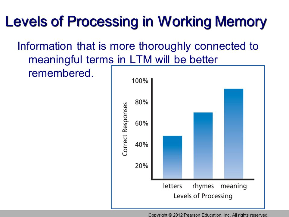 Levels of Processing in Working Memory Information that is more thoroughly connected to meaningful terms in LTM will be better remembered. Copyright ©