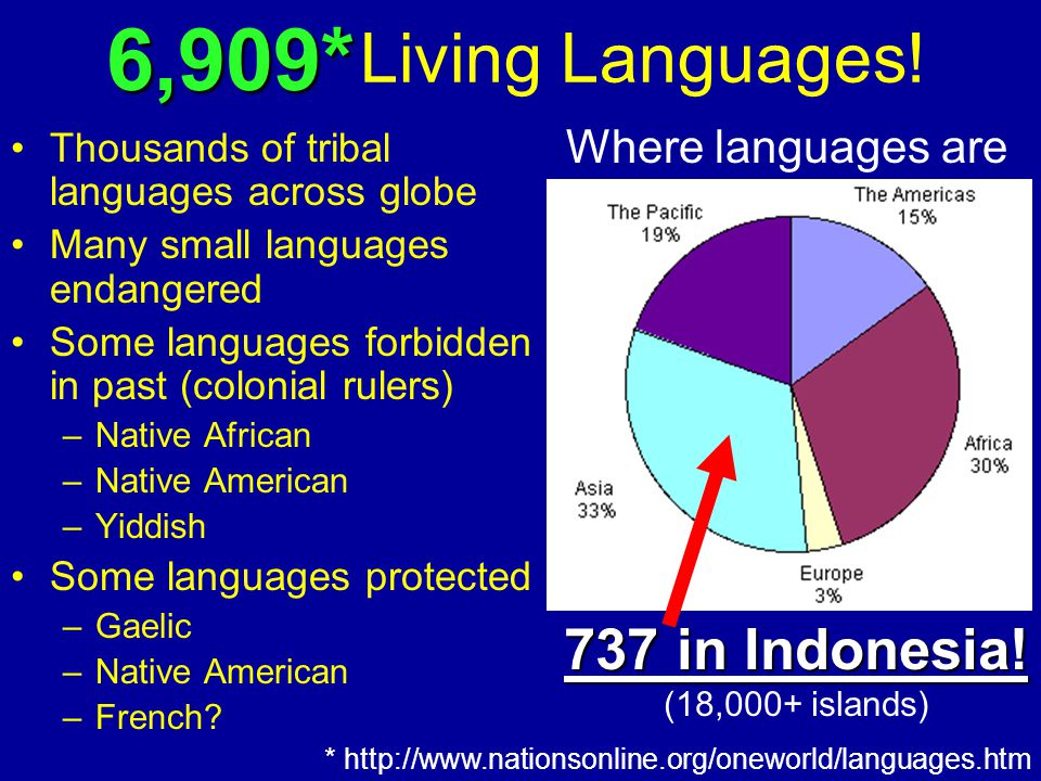 Living Languages! Thousands of tribal languages across globe Many small languages endangered Some languages forbidden in past (colonial rulers) –Nativ